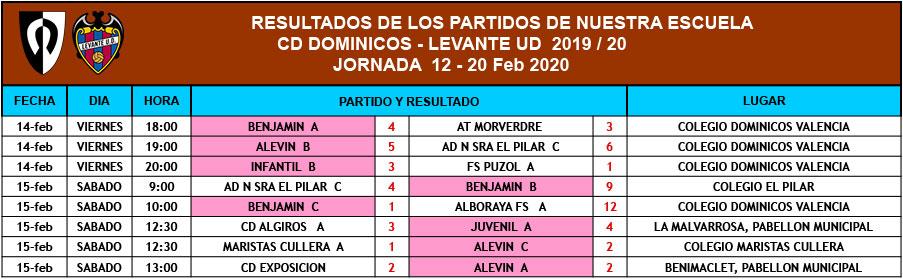 Resultados de la base (Jornada del 12 al 20 de febrero)