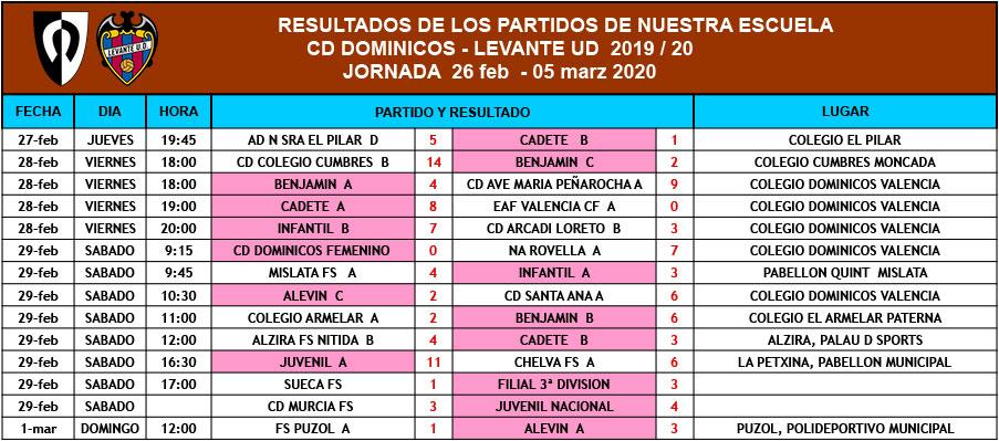 Resultados de la base (Jornada del 26 de febrero al 5 de marzo)